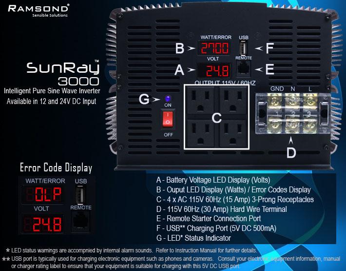 Ramsond SunRay 3000 24V Panel Details