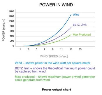 WindPowerGraph